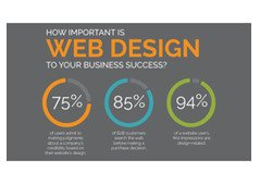 Why Website and How it help my business