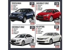 FOR SALE Profitable Rent A Car Business in Dubai with 12 cars